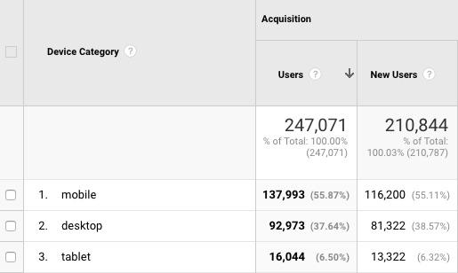Analytics resultaten desktop en mobiele gebruikers