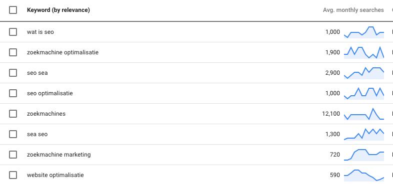 SEO zoekwoord volume in AdWords