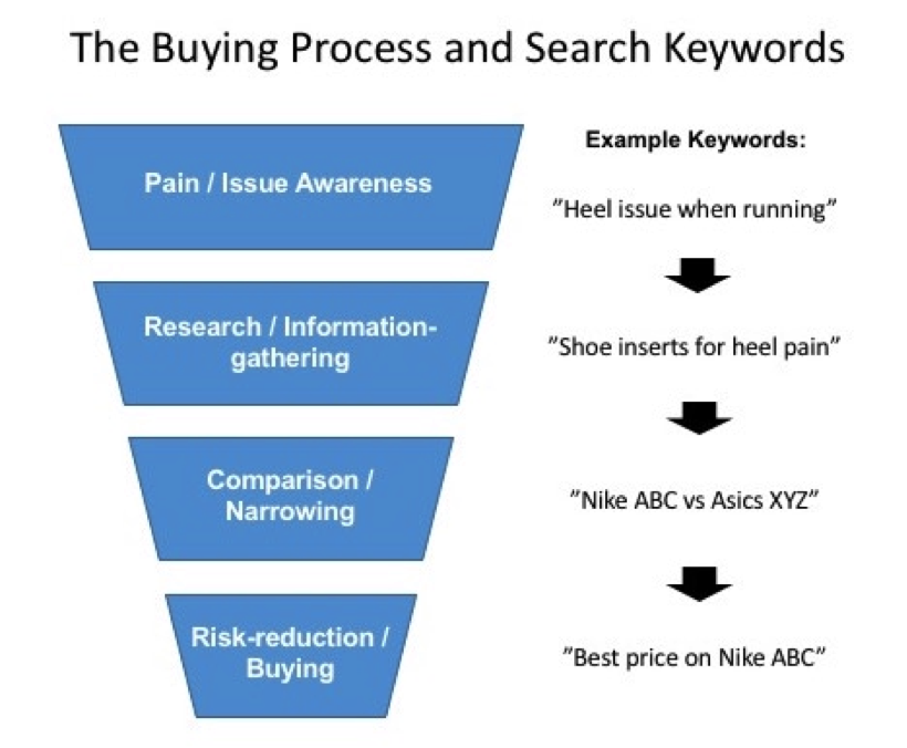 Keyword intent for better Magento SEO